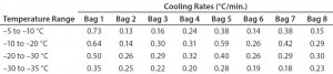 Table 3: Test 3 bag cooling rates