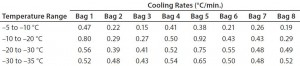 Table 5: Test 5 bag cooling rates