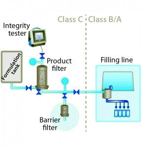 Figure 3: Barrier filters in a typical single filtration system (filling-line example)