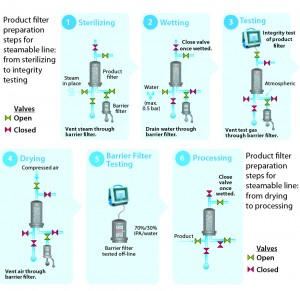 Figure 4: Product filter preparation steps for steamable line, from sterilizing to integrity testing