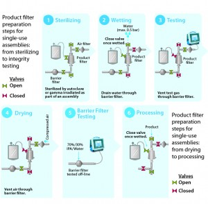 Figure 5: Product filter preparation steps for single-use assemblies, from sterilizing to integrity testing and from drying to process