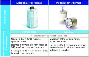 Figure 6: Sterilization considerations for Millidisk and Millipak barrier filters