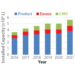 Figure 1: Projected growth of mammalian cell culture capacity (4)