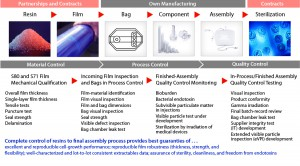 Assurance of Supply, AoS, Qualification and Control of Single-use Manufacturing Process