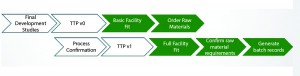Figure 2: Process transfer; implementation of a staged approach to technology transfer of upstream and downstream processes, raw materials requirements, sampling plans, and buffer/ media formulations will save time but require diligence. White arrows are responsibility of development, and green arrows are responsibility of manufacturing. (TTP = tech transfer protocol)