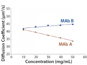 Figure 2: The kD of MAbs A and B from dynamic light scattering (DLS) of concentration series