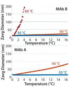 Figure 6: DLS of MAb B (top panel) and MAb A (bottom panel) upon isothermal incubation at indicated temperatures: 55 °C, 60 °C, and 65 °C