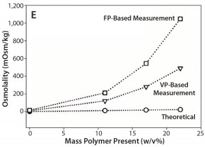 Figure 1e: Comparative data showing osmolality as function of protein/ polymer solute concentration with overlaid theoretically calculated values (open circles), values measured by an osmometer based on vapor pressure (open triangles), values measured by an osmometer based on freezing point (open squares); (e) PEG-10K in formulation 5