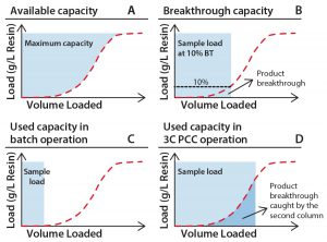Figure 1: Capacity use for standard and PCC; (a) total available capacity of a chromatography resin; (b) capacity typically measured during process development experiments; (c) capacity typically used in manufacturing after adding safety factors; (d) example of capacity utilized when implementing PCC. Note that product breakthrough is captured by the next column in the loading zone.