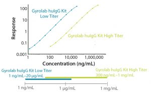 Figure 1: Gyrolab huIgG titer kits provide reliable measurement of human IgG titer over a broad dynamic range and with excellent reproducibility.