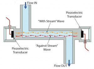 Figure 1: Operating principle of ultrasonic single-use sensor