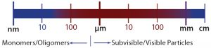Figure 1: Broadest detection range from visible to subvisible particles