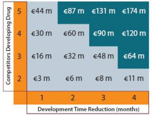 Figure 3: Additional revenues (in millions of euros) over commercial lifespan through earlier commercialization