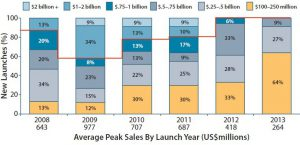 Figure 4: Estimated peak sales of drugs launched 2008–2013 (by launch year)
