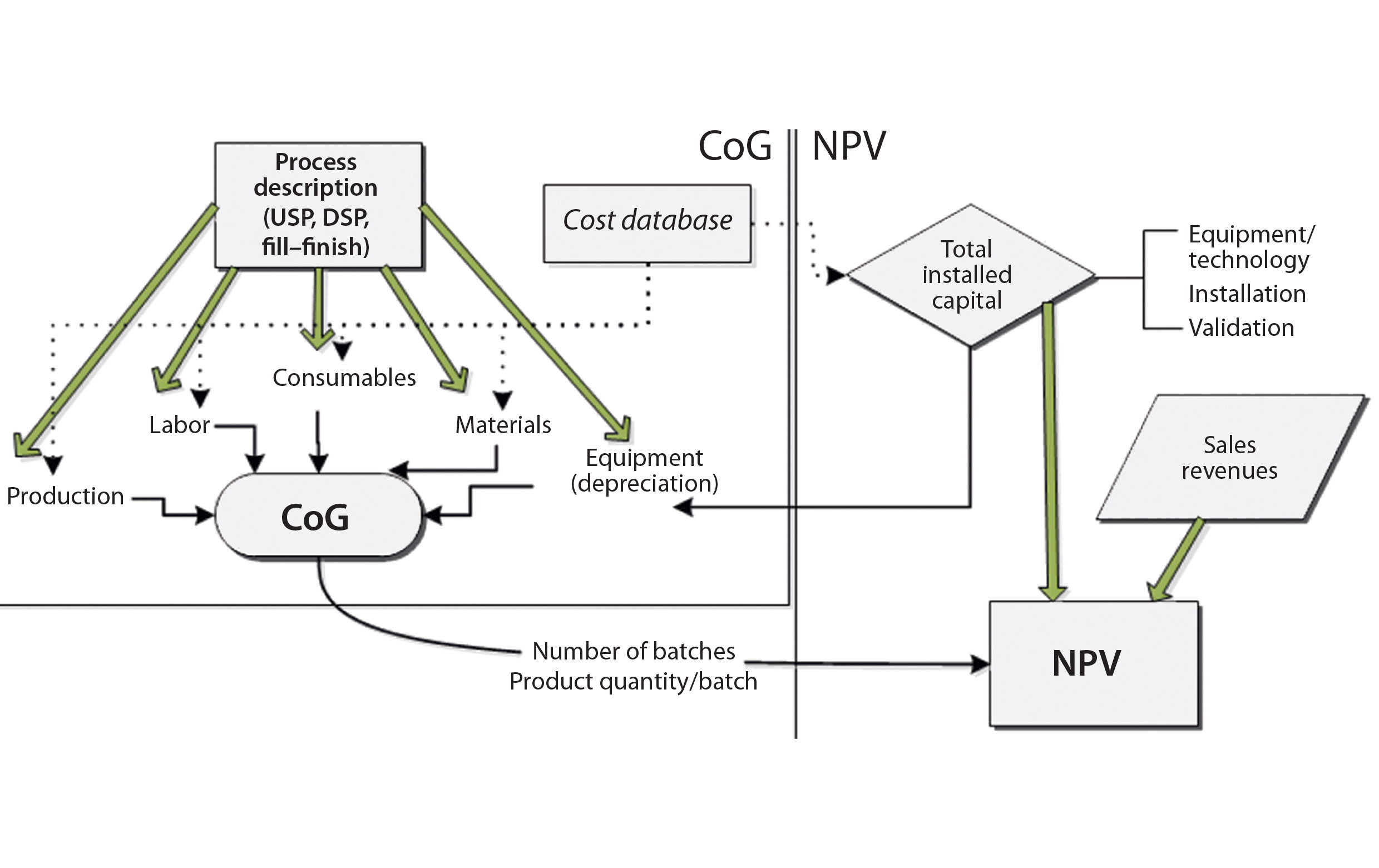 figure 1: biosolve process cost of goods (cog) and net present value (