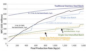 Figure 3: Comparing CHO MAb production of novel single-use (SU, batch 6 × 2,000 L at 3 g/L; intensified 6 × 2,000 L at 3 g/L; perfusion/continuous 2,000 L at 2 g/L/day); and conventional stainless steel (SS, 6 × 15,000 L at 3 g/L) processes