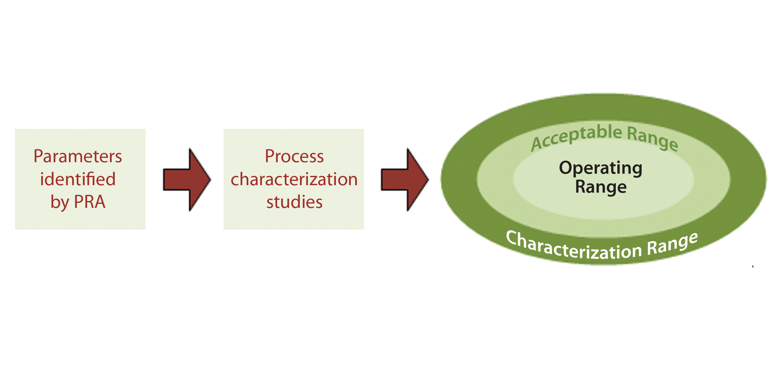 Quality By Design for Monoclonal Antibodies, Part 2: Process