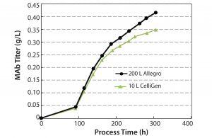 Figure 6: Monoclonal antibody titer profile