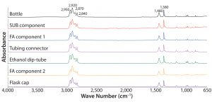 Figure 1: Absorbance Fourier-transform infrared (FT-IR) spectra of different test articles made of polypropylene