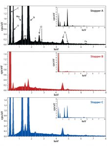 Figure 2: Energy-dispersive X-ray spectroscopy (EDS) spectra of stoppers A (top), B (middle), and C (bottom); all spectra are shown at the same scale for both the zoom and full (insets) views.