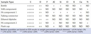 Table 2: EDS elemental profiles of different test articles made of polypropylene; ND = not detected, SUB = single-use bag, and FA = filter assembly