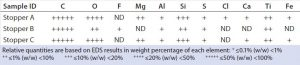 Table 3: EDS elemental profiles of stoppers; ND = not detected