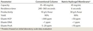 Table 2a: Comparing membrane protein A capture* with conventional resin column (batch 6 × 2,000-L bioreactors, 5 g/L titer)