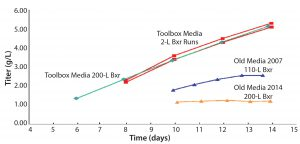 Figure 5: Media–feed toolbox case study; twofold titer improvement
