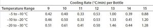 Table 3: Test 2 cooling rates for bottles 9–15