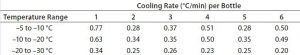 Table 5: Test 4 cooling rates