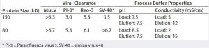 Table 3: Viral clearance validation on Fractogel EMD TMAE (M) resin (6)