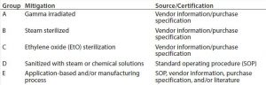 Table 2: Disposables grouping according to the mitigation used