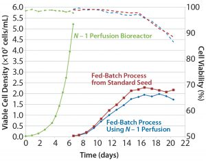 Figure 1a: Comparing platform cell culture process using standard and perfusion N – 1 inoculum — viable cell density and viability