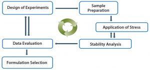 Figure 7: High-throughput formulation development approach