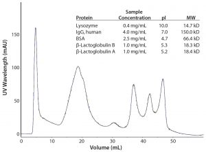Figure 3, Table 1: Separation of closely related proteins using multimode anion-exchange chromatography medium