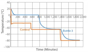 Figure 3: Controlled-rate freeze test 3 (one 9-L bottle)