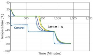 Figure 4: Controlled-rate freeze test 4 (six 9-L bottles)