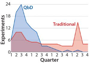 Figure 1: Distribution of experimental workload from initiation of a hypothetical cell- therapy manufacturing process development to completion — comparing traditional and QbD approaches (4)