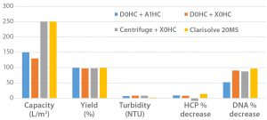 Figure 2: Comparing data from multiple harvest technologies