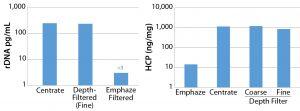 Figure 3: Residual DNA (left) and HCP (right) levels after protein A purification with and without Emphaze hybrid purifier