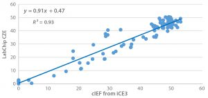 Figure 6: Linear correlation between cIEF and LabChip CEZ for the result of main-peak percentage after seven days of thermal stress (40 °C) on an IgG1 across 96 formulations