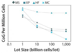 Figure 7: CoG per million cells with increasing annual throughput across multiple technologies; MS = multilayer stacks, XP = multiplate bioreactor (Xpansion), HF = hollow fiber bioreactor, MC = microcarrier-based bioreactor