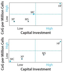 Figure 8: CoG per million cells versus fixed capital investment with increasing manufacturing scale for (top) a lot size of 10B cells and a demand of 1T cells per year and (bottom) a lot size of 100Bn cells and demand of 10T cells per year. MS = Multilayer stacks, XP =multiplate bioreactor (Xpansion), HF = hollow fibre bioreactor, MC = microcarrier-based bioreactor.