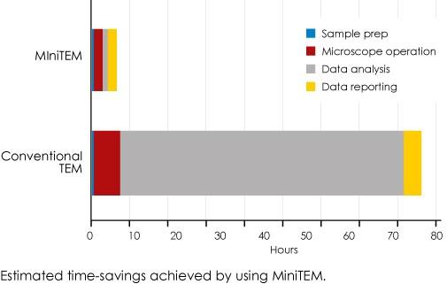 Vironova_time_savings