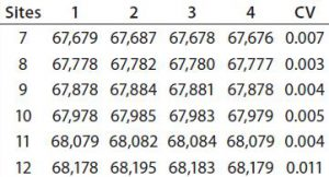 Table 1: Mass reproducibility of succinylated recombinant protein species