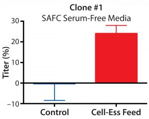 Figure 1: Percent increase in titer using lipid- containing supplement in three different clones with three different commercially available culture media