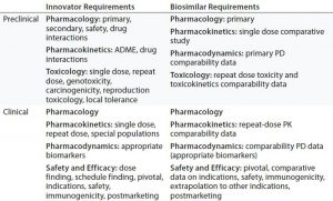Table 4: Comparing nonclinical and clinical development of Remicade (innovator) and Inflectra (biosimilar) infliximab products for regulatory approval in Europe