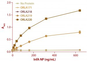 Figure 6: ELISA results from a plate coated with ScFv fusions and controls as capture proteins; doubling dilutions of FluA NP from 640 ng/mL to 10 ng/mL were used, as well as a zero control with no antigen. Detection of bound NP was by sandwich assay with a monoclonal antibody against NP protein followed by and antimouse IgG-alkaline phosphatase conjugate. Note that ORLA 171 and ORLA 218 are unmodified SBU that act as controls for 219 and 220 respectively. Each data point is the average of data from three wells.