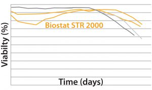 Figures 6: Viable cell density (VCD) and viability (%) over time were comparable with historical data from the stainless steel bioreactor for the long MAb B process.