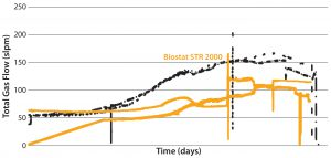 Figure 7: Difference in aeration performance between a Biostat STR 2000 bioreactor and a stainless steel bioreactor for the long MAb B process